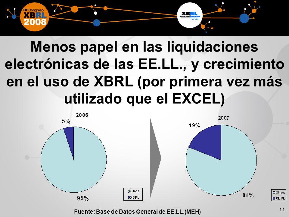 11 Menos papel en las liquidaciones electrónicas de las EE.LL., y crecimiento en el uso de XBRL (por primera vez más utilizado que el EXCEL) Fuente: Base de Datos General de EE.LL.(MEH)