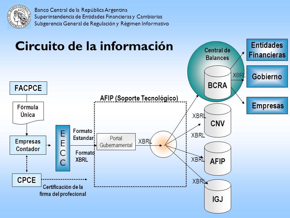 Circuito de la información EECCEECC Certificación de la firma del profecional Empresas Contador FACPCE Fórmula Única CPCE Banco Central de la Repúblic