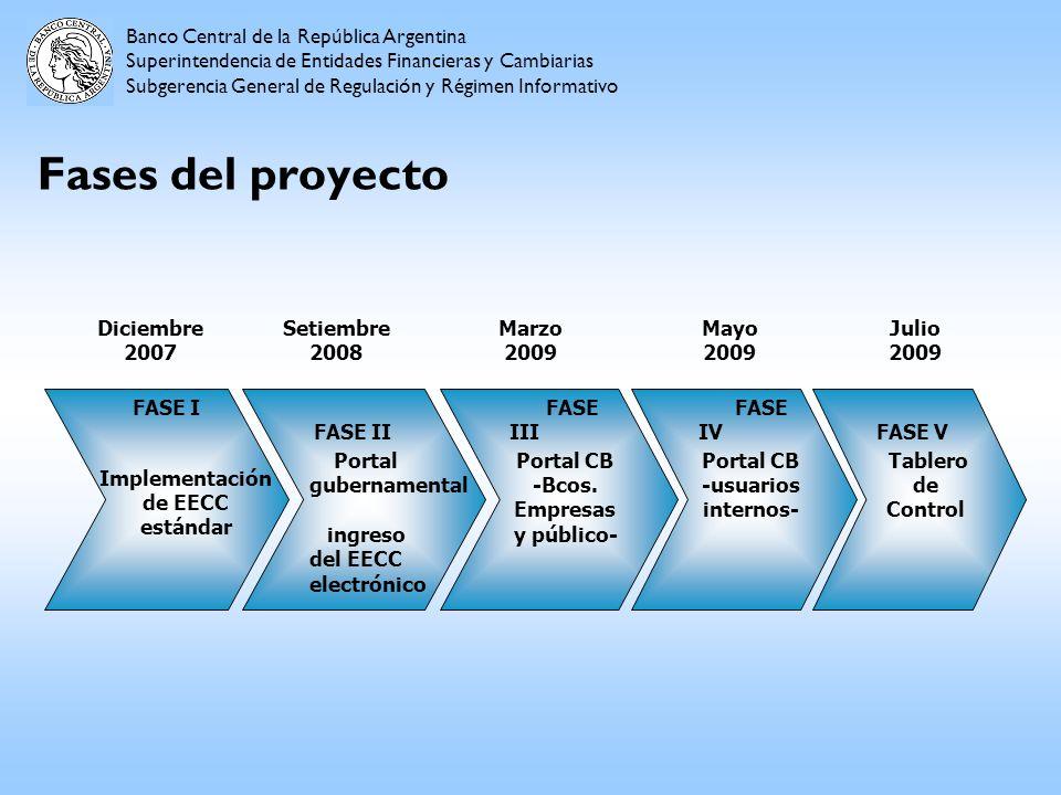 Fases del proyecto Diciembre 2007 FASE I Implementación de EECC estándar FASE II Portal gubernamental ingreso del EECC electrónico Setiembre 2008 FASE