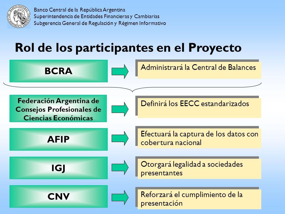Banco Central de la República Argentina Superintendencia de Entidades Financieras y Cambiarias Subgerencia General de Regulación y Régimen Informativo Fortalezas del Proyecto Transparencia en la información Nuevas Herramientas informáticas Único balance para toda la economía Coordinación Gubernamental XBRL BI