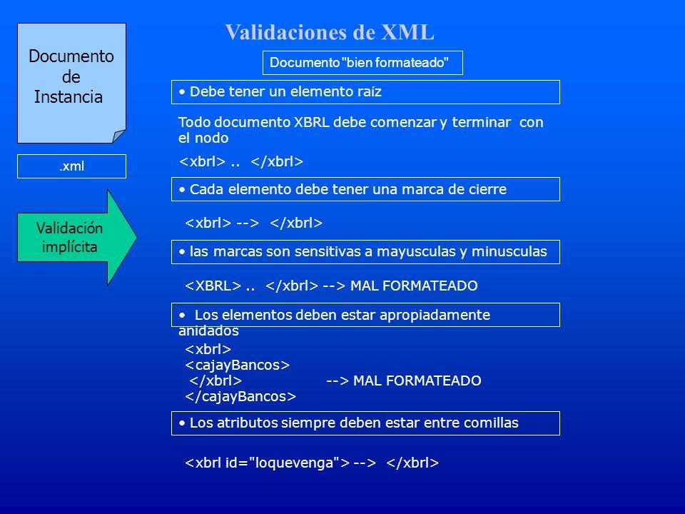 Validaciones de XML Documento de Instancia.xml Documento