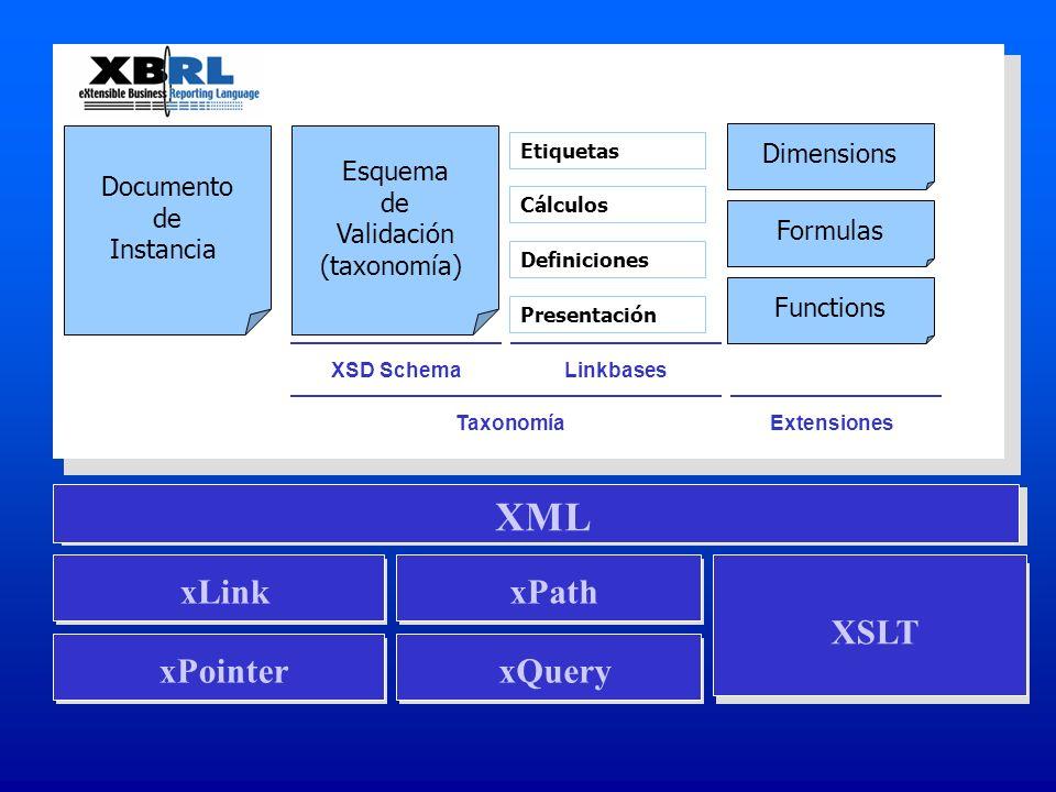 Documento de Instancia Esquema de Validación (taxonomía) Etiquetas Cálculos Definiciones Presentación Dimensions Formulas Functions XSD SchemaLinkbase
