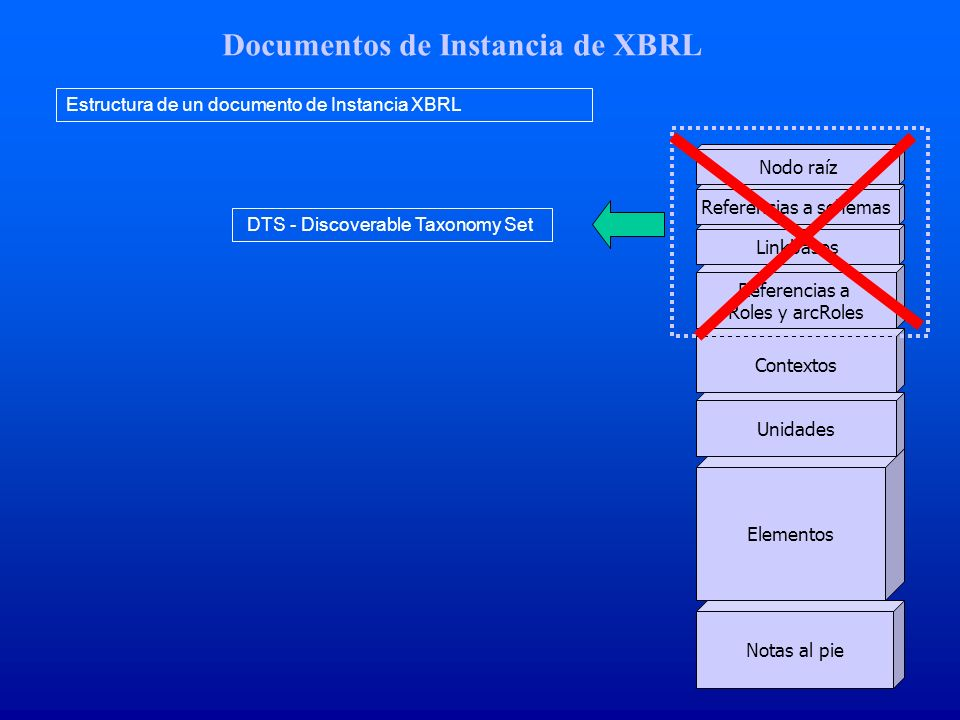 Documentos de Instancia de XBRL Estructura de un documento de Instancia XBRL Nodo raíz Referencias a schemas Linkbases Referencias a Roles y arcRoles