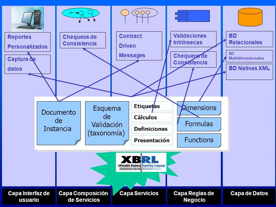 Capa de DatosCapa Reglas de Negocio Capa Composición de Servicios Capa ServiciosCapa Interfaz de usuario BD Relacionales BD Multidimensionales BD Nati