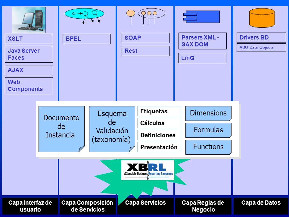 Documento de Instancia Esquema de Validación (taxonomía) Etiquetas Cálculos Definiciones Presentación Dimensions Formulas Functions XSD SchemaLinkbasesTaxonomíaExtensiones XML xLink xPointer xPath xQuery XSLT