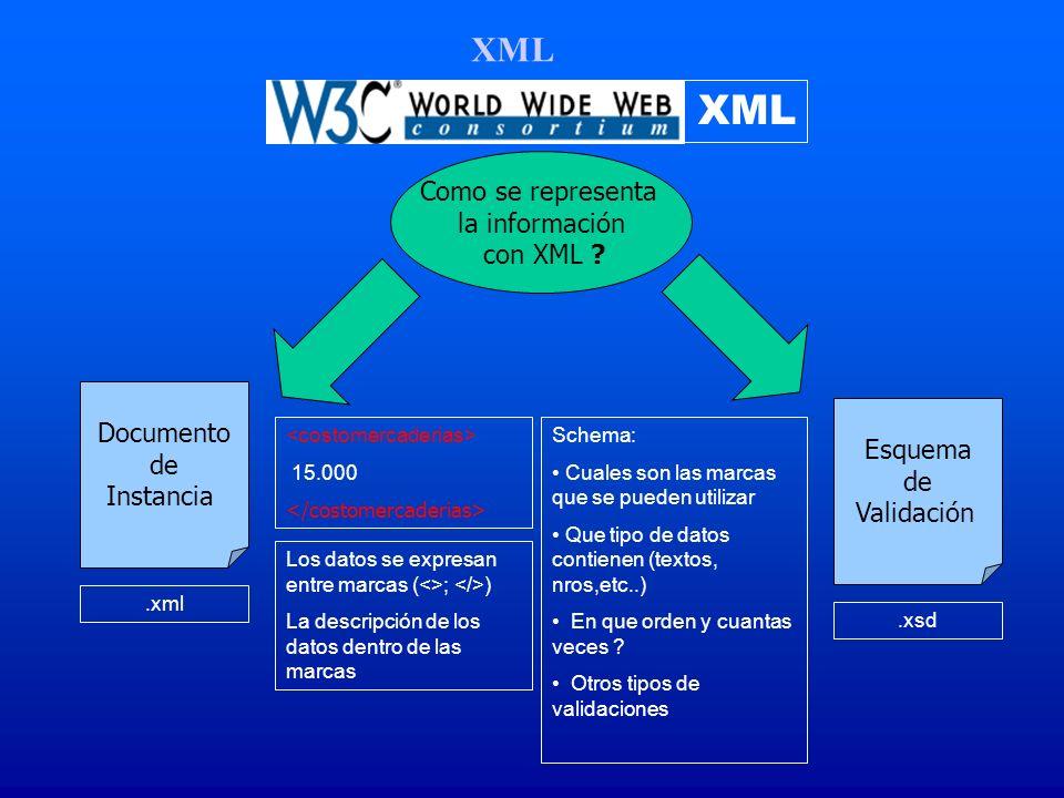 XML Como se representa la información con XML ? Documento de Instancia.xml Esquema de Validación.xsd 15.000 Schema: Cuales son las marcas que se puede