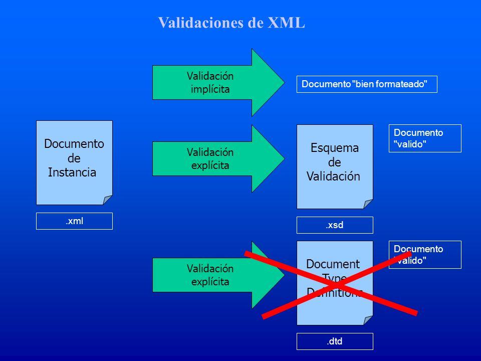 Validaciones de XML Documento de Instancia.xml Documento bien formateado Validación implícita Debe tener un elemento ra í z Todo documento XBRL debe comenzar y terminar con el nodo..