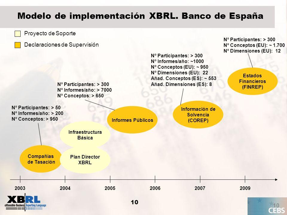 10 Modelo de implementación XBRL. Banco de España 10 20032004200520072009 Compañías de Tasación Infraestructura Básica Plan Director XBRL 2006 Informe