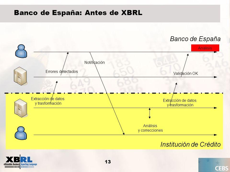 13 Banco de España: Antes de XBRL Institución de Crédito Banco de España Extracción de datos y trasformación Errores detectados Análisis y correccione