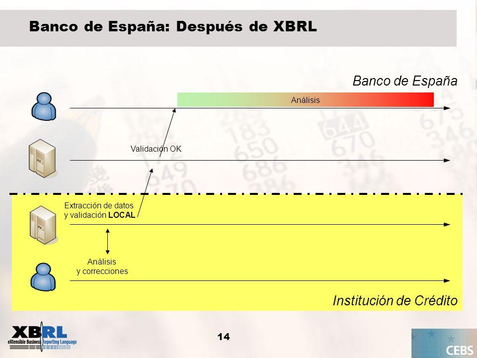 14 Banco de España: Después de XBRL Institución de Crédito Banco de España Extracción de datos y validación LOCAL Análisis y correcciones Análisis Val