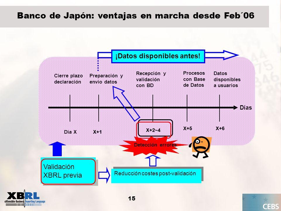 15 Banco de Japón: ventajas en marcha desde Feb´06 Cierre plazo declaración X+1 X+2~4 X+5X+6 Día XX+1 X+2~4 X+5X+6 Preparación y envío datos Recepción