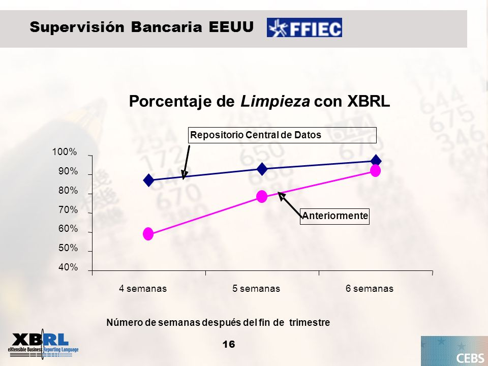 16 Supervisión Bancaria EEUU Porcentaje de Limpieza con XBRL 40% 50% 60% 70% 80% 90% 100% 4 semanas5 semanas6 semanas Número de semanas después del fi