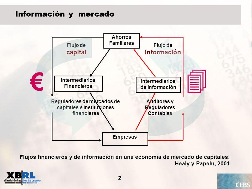 2 Información y mercado Ahorros Familiares Intermediarios Financieros Intermediarios de Información Empresas Flujo de capital Flujo de información Aud
