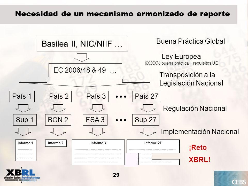29 Necesidad de un mecanismo armonizado de reporte Basilea II, NIC/NIIF … EC 2006/48 & 49 … País 1 Sup 1 Informe 2Informe 1 ------------- ------------