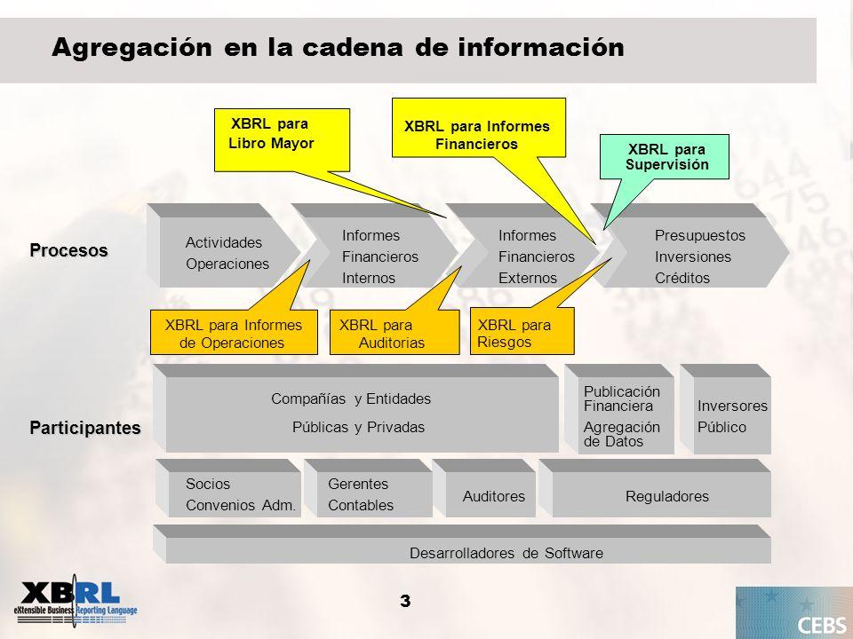 3 Agregación en la cadena de información Actividades Operaciones Informes Financieros Internos Presupuestos Inversiones Créditos Procesos Participante