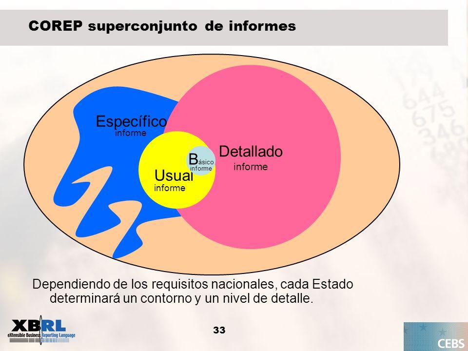 33 COREP superconjunto de informes Detallado informe Usual informe B ásico informe Específico informe Dependiendo de los requisitos nacionales, cada E