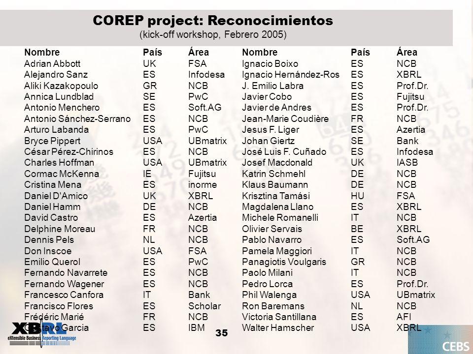 35 COREP project: Reconocimientos (kick-off workshop, Febrero 2005) NombrePaísÁreaNombrePaísÁrea Adrian AbbottUKFSAIgnacio BoixoESNCB Alejandro SanzES