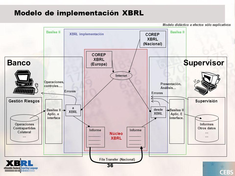 36 Modelo de implementación XBRL Banco Gestión Riesgos Operaciones Contrapartidas Colateral … Informe ------------ ------------ ------------ Superviso