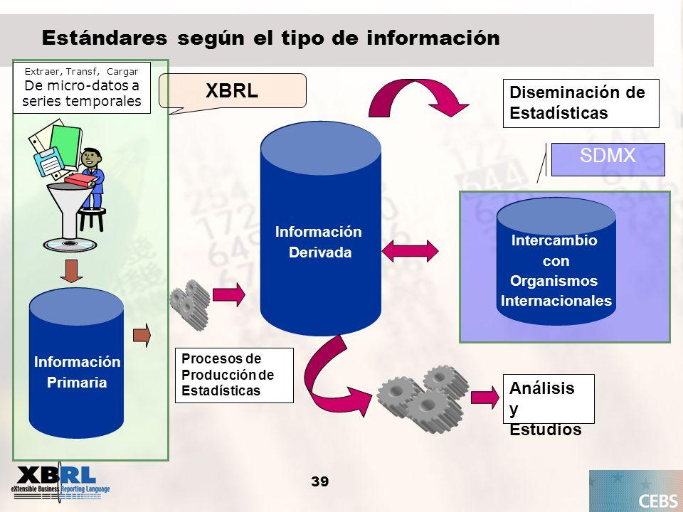 39 Estándares según el tipo de información Información Primaria Información Primaria Información Derivada Información Derivada Extraer, Transf, Cargar