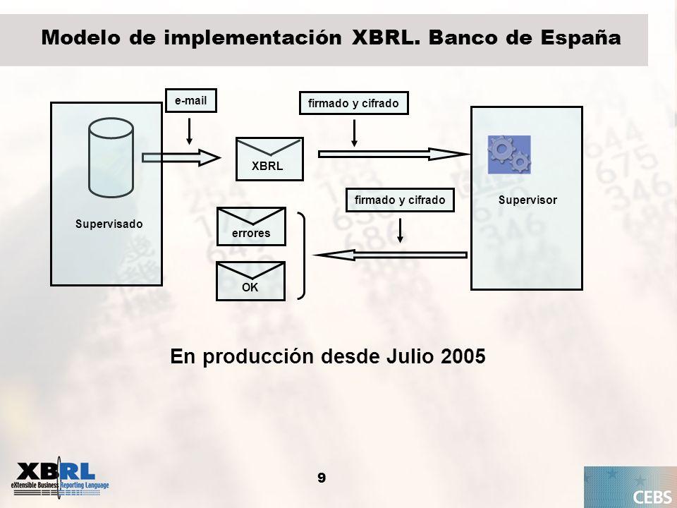 9 Modelo de implementación XBRL. Banco de España firmado y cifrado Supervisor XBRL errores firmado y cifrado OK e-mail Supervisado En producción desde