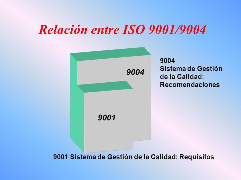 9004 Sistema de Gestión de la Calidad: Recomendaciones Relación entre ISO 9001/9004 9001 9001 Sistema de Gestión de la Calidad: Requisitos
