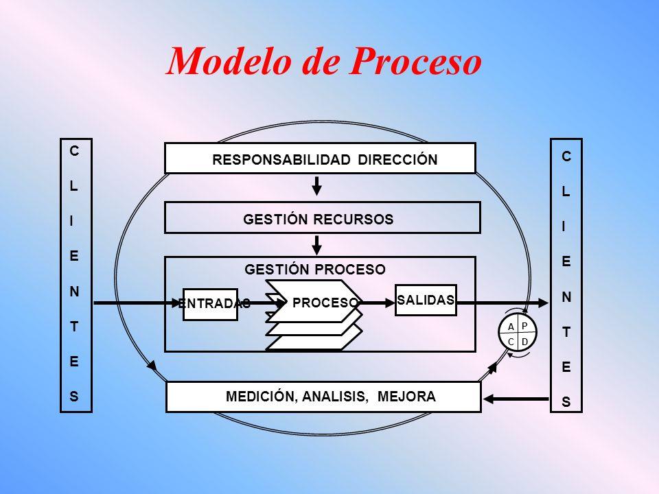 Modelo de Proceso ENTRADAS PROCESO SALIDAS GESTIÓN PROCESO GESTIÓN RECURSOS CLIENTESCLIENTES CLIENTESCLIENTES P DC A MEDICIÓN, ANALISIS, MEJORA RESPONSABILIDAD DIRECCIÓN