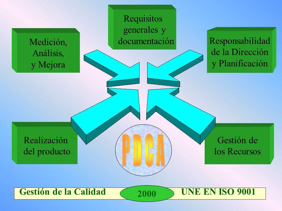2000 Gestión de la Calidad UNE EN ISO 9001 Responsabilidad de la Dirección y Planificación Medición, Análisis, y Mejora Gestión de los Recursos Realización del producto Requisitos generales y documentación