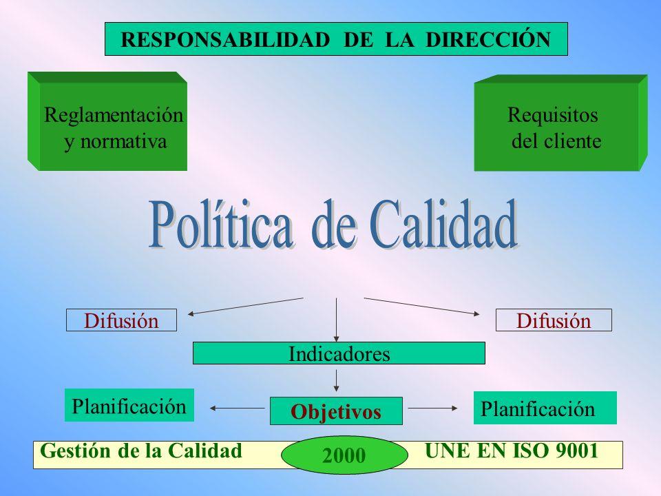 2000 Gestión de la Calidad UNE EN ISO 9001 Requisitos del cliente Reglamentación y normativa RESPONSABILIDAD DE LA DIRECCIÓN Indicadores Difusión Objetivos Planificación