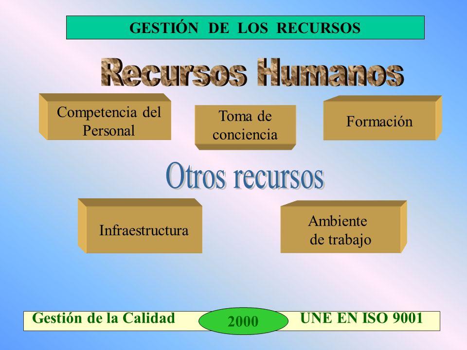 2000 Gestión de la Calidad UNE EN ISO 9001 Formación Infraestructura GESTIÓN DE LOS RECURSOS Competencia del Personal Ambiente de trabajo Toma de conc