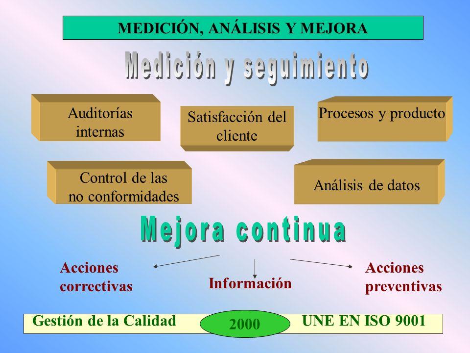 2000 Gestión de la Calidad UNE EN ISO 9001 Procesos y producto Control de las no conformidades MEDICIÓN, ANÁLISIS Y MEJORA Auditorías internas Análisis de datos Satisfacción del cliente Acciones correctivas Información Acciones preventivas