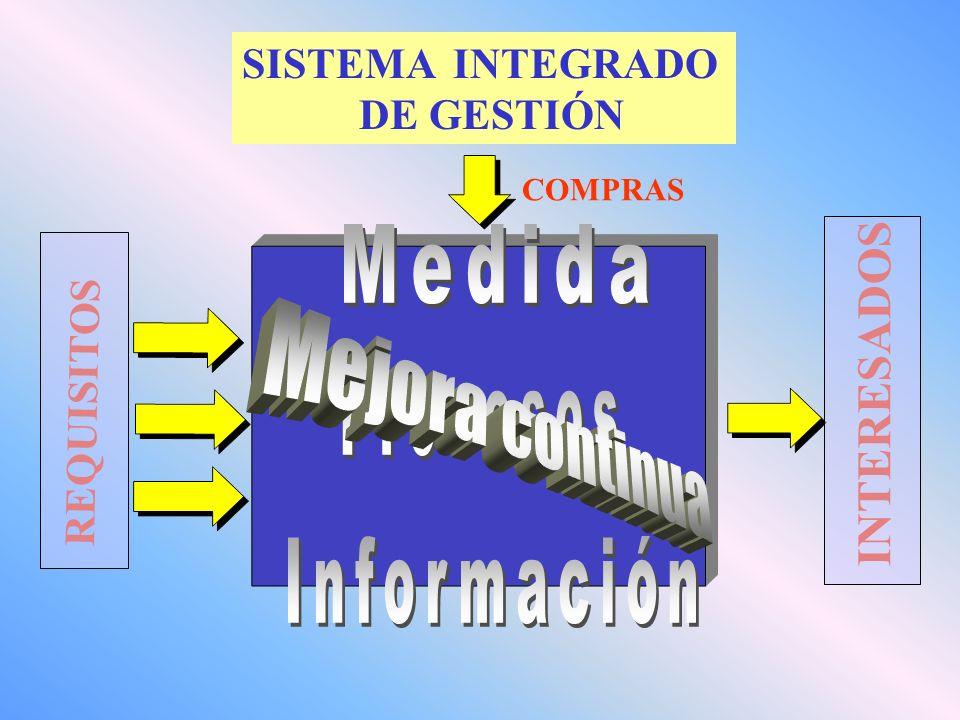 REQUISITOS INTERESADOS COMPRAS SISTEMA INTEGRADO DE GESTIÓN
