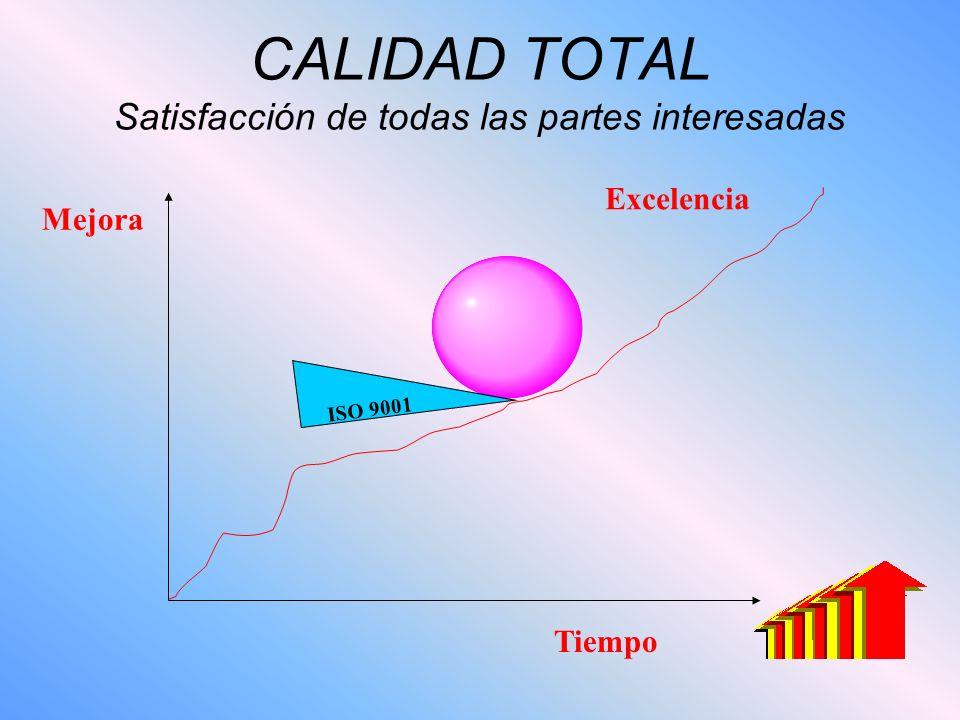 CALIDAD TOTAL Satisfacción de todas las partes interesadas ISO 9001 Mejora Excelencia Tiempo