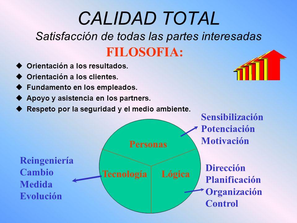 CALIDAD TOTAL Satisfacción de todas las partes interesadas FILOSOFIA: uOrientación a los resultados. uOrientación a los clientes. uFundamento en los e