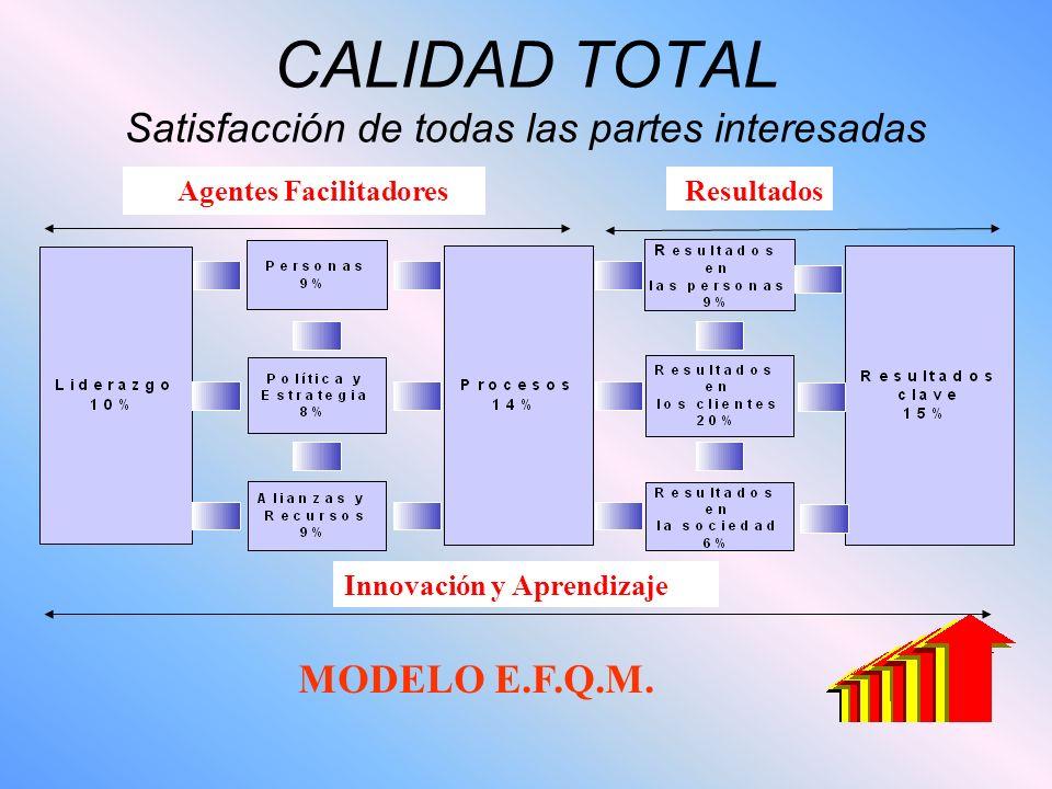 CALIDAD TOTAL Satisfacción de todas las partes interesadas Agentes Facilitadores Resultados Innovación y Aprendizaje MODELO E.F.Q.M.