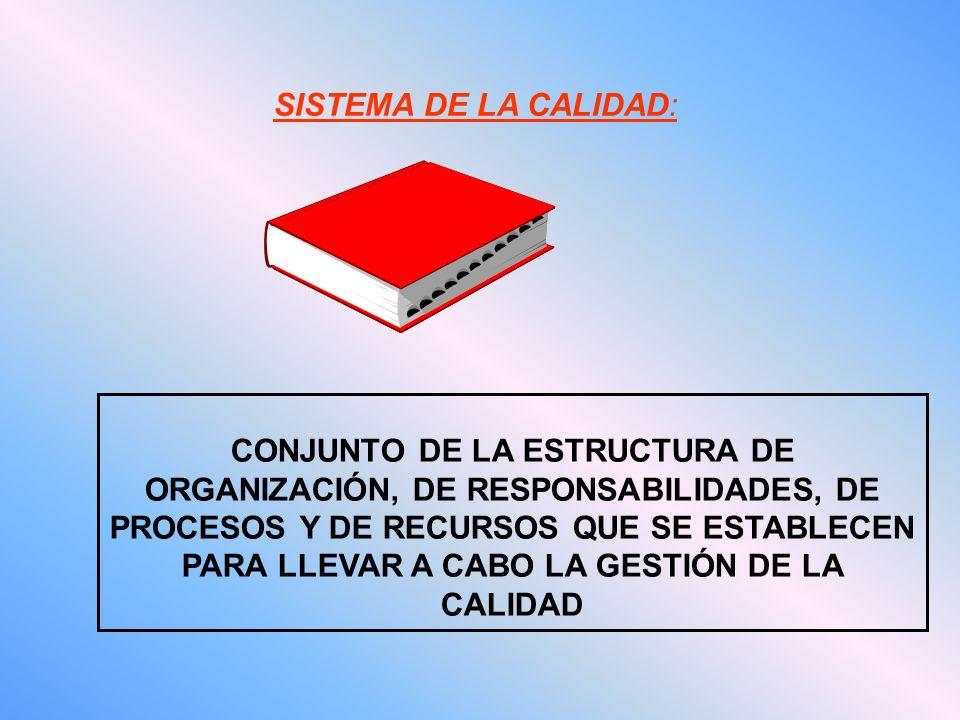 CONJUNTO DE LA ESTRUCTURA DE ORGANIZACIÓN, DE RESPONSABILIDADES, DE PROCESOS Y DE RECURSOS QUE SE ESTABLECEN PARA LLEVAR A CABO LA GESTIÓN DE LA CALIDAD SISTEMA DE LA CALIDAD: