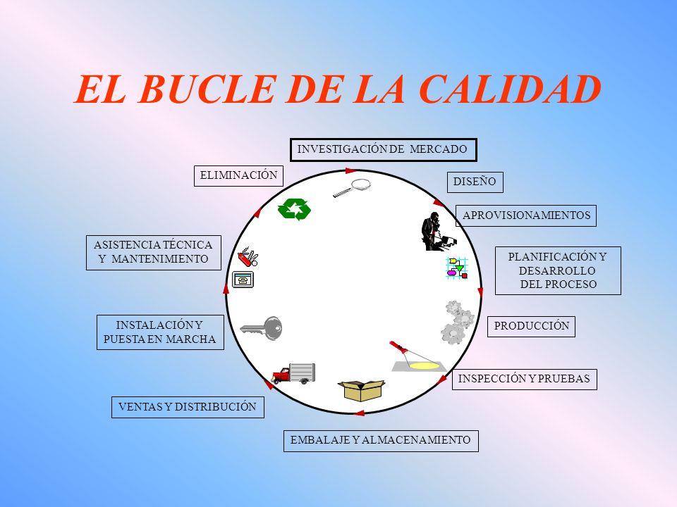 EL BUCLE DE LA CALIDAD DISEÑO APROVISIONAMIENTOS PLANIFICACIÓN Y DESARROLLO DEL PROCESO PRODUCCIÓN INSPECCIÓN Y PRUEBAS EMBALAJE Y ALMACENAMIENTO VENTAS Y DISTRIBUCIÓN INSTALACIÓN Y PUESTA EN MARCHA ASISTENCIA TÉCNICA Y MANTENIMIENTO ELIMINACIÓN INVESTIGACIÓN DE MERCADO