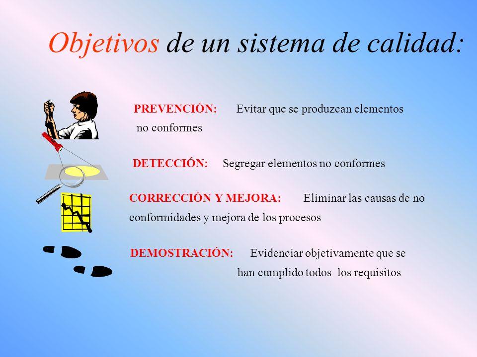 Objetivos de un sistema de calidad: