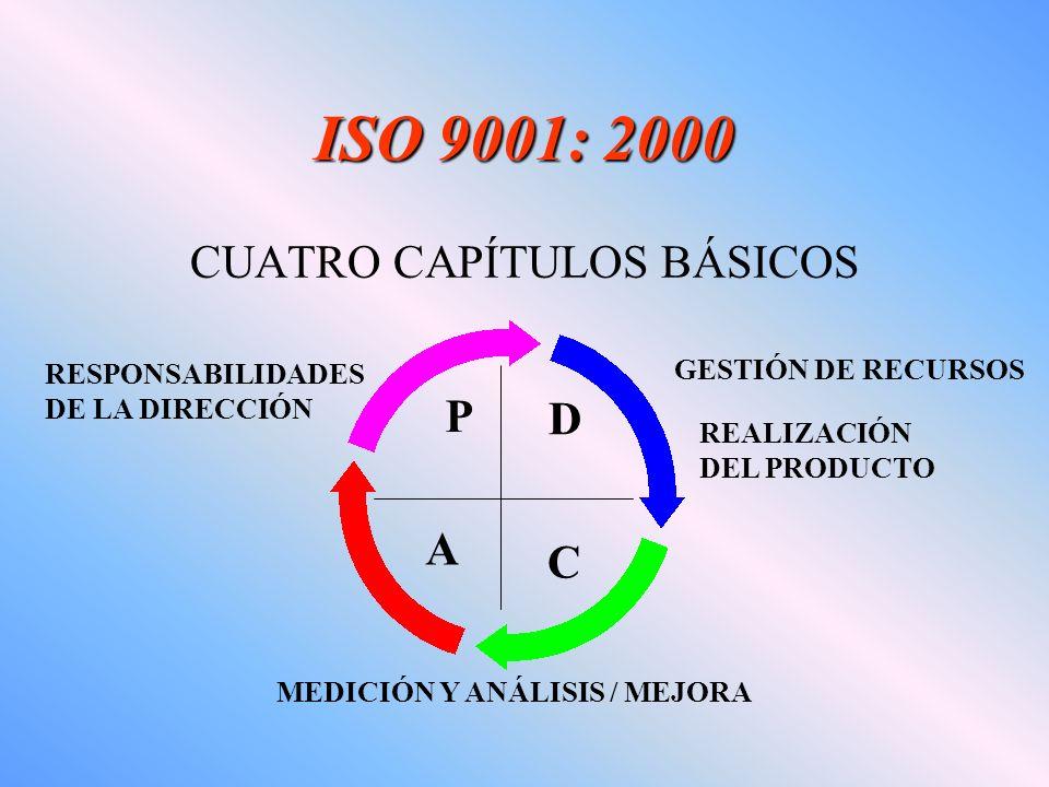 ISO 9001: 2000 CUATRO CAPÍTULOS BÁSICOS RESPONSABILIDADES DE LA DIRECCIÓN GESTIÓN DE RECURSOS D C P A MEDICIÓN Y ANÁLISIS / MEJORA REALIZACIÓN DEL PRO