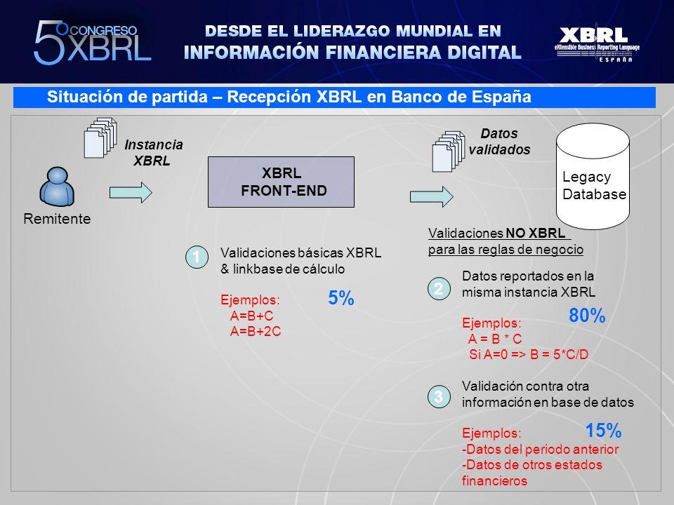 Solución Linkbase de fórmulas – Metodología de desarrollo Documentos de reglas de negocio Documentos de reglas de negocio clasificadas Linkbase de formulas Linkbase de fórmulas + correciones Análisis reglas de negocio Implementación Linkbase formulas Generación de instancias & testing Banco de España + Atos Origin han colaborado activamente en el desarrollo de la especificación de Fórmulas XBRL dentro del grupo de trabajo XBRL Internacional FWG Implementación incremental patrones
