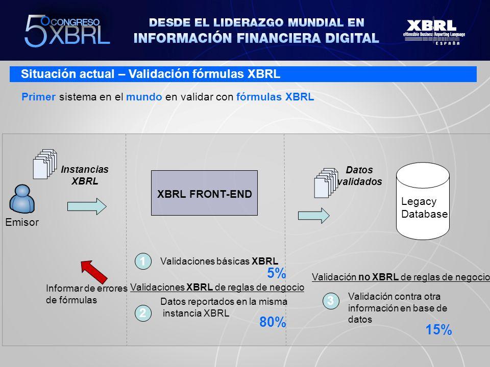 Situación actual – Validación fórmulas XBRL Legacy Database Emisor Instancias XBRL XBRL FRONT-END Datos validados Validaciones básicas XBRL Validación