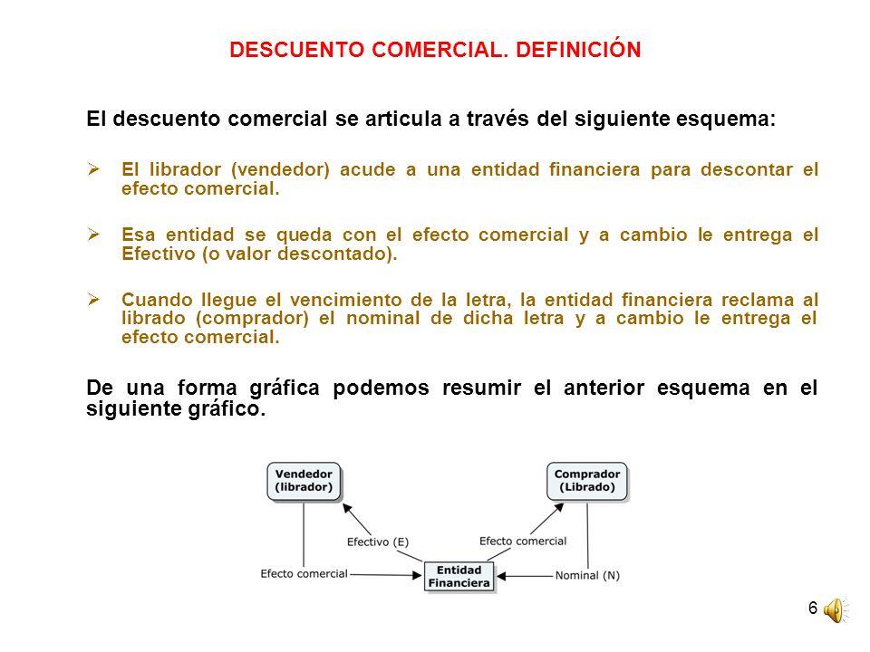 6 DESCUENTO COMERCIAL. DEFINICIÓN El descuento comercial se articula a través del siguiente esquema: El librador (vendedor) acude a una entidad financ