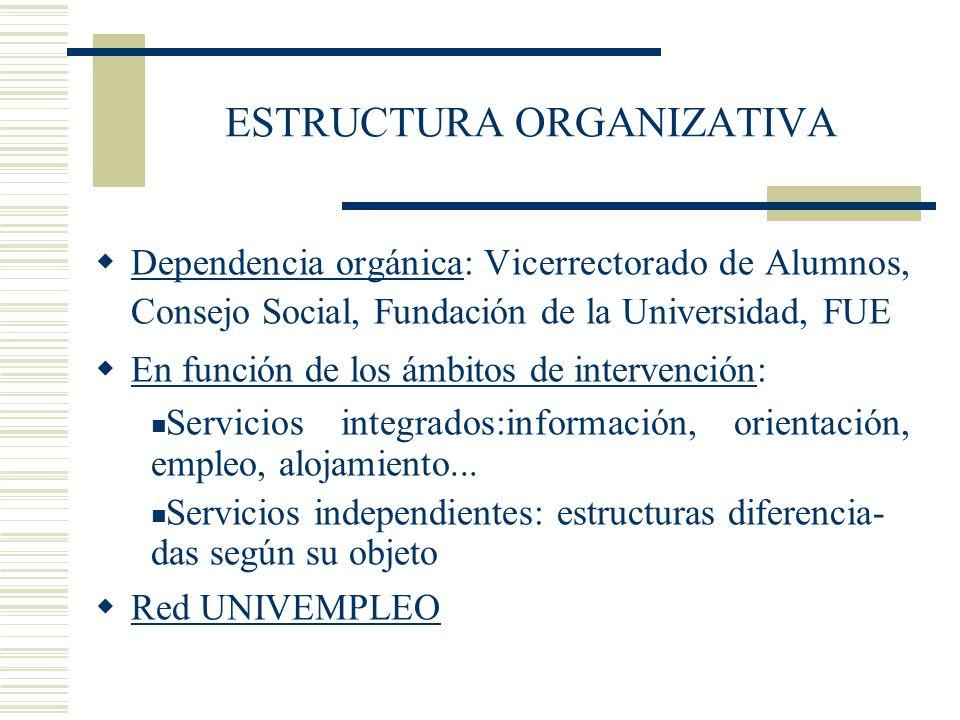ESTRUCTURA ORGANIZATIVA Dependencia orgánica: Vicerrectorado de Alumnos, Consejo Social, Fundación de la Universidad, FUE En función de los ámbitos de