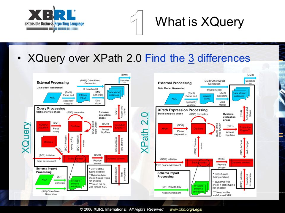Haga clic para cambiar el estilo de título Haga clic para modificar el estilo de subtítulo del patrón © 2006 XBRL International, All Rights Reservedwww.xbrl.org/Legal What is XQuery 3 – XQuery query prolog supports parameterization of the execution engine XQuery XPath 2.0