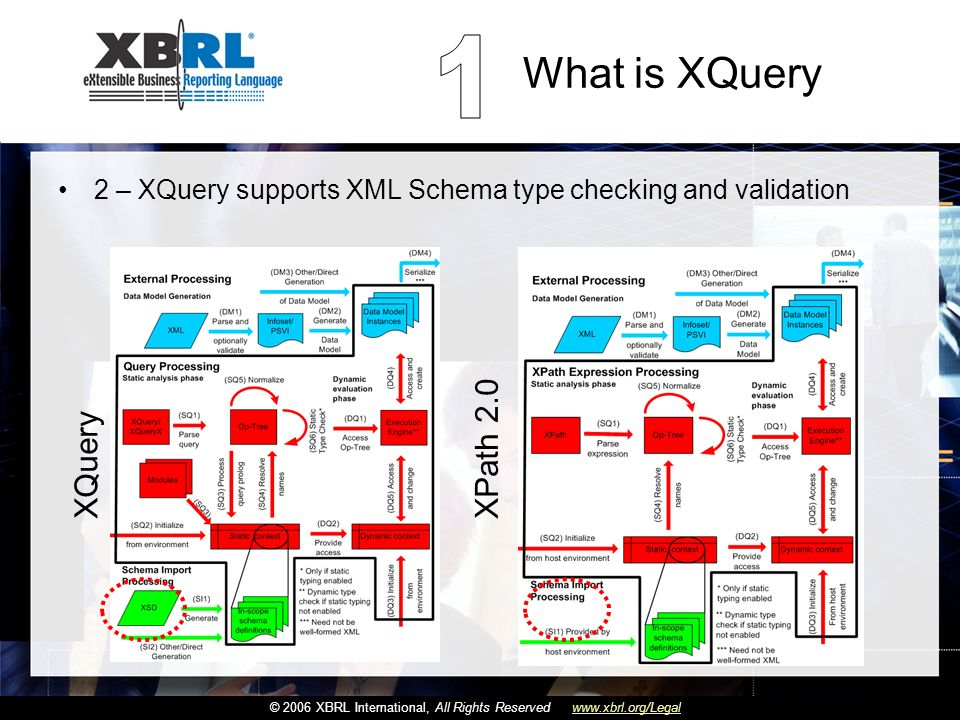 Haga clic para cambiar el estilo de título Haga clic para modificar el estilo de subtítulo del patrón © 2006 XBRL International, All Rights Reservedwww.xbrl.org/Legal What is XQuery 2 – XQuery supports XML Schema type checking and validation XQuery XPath 2.0