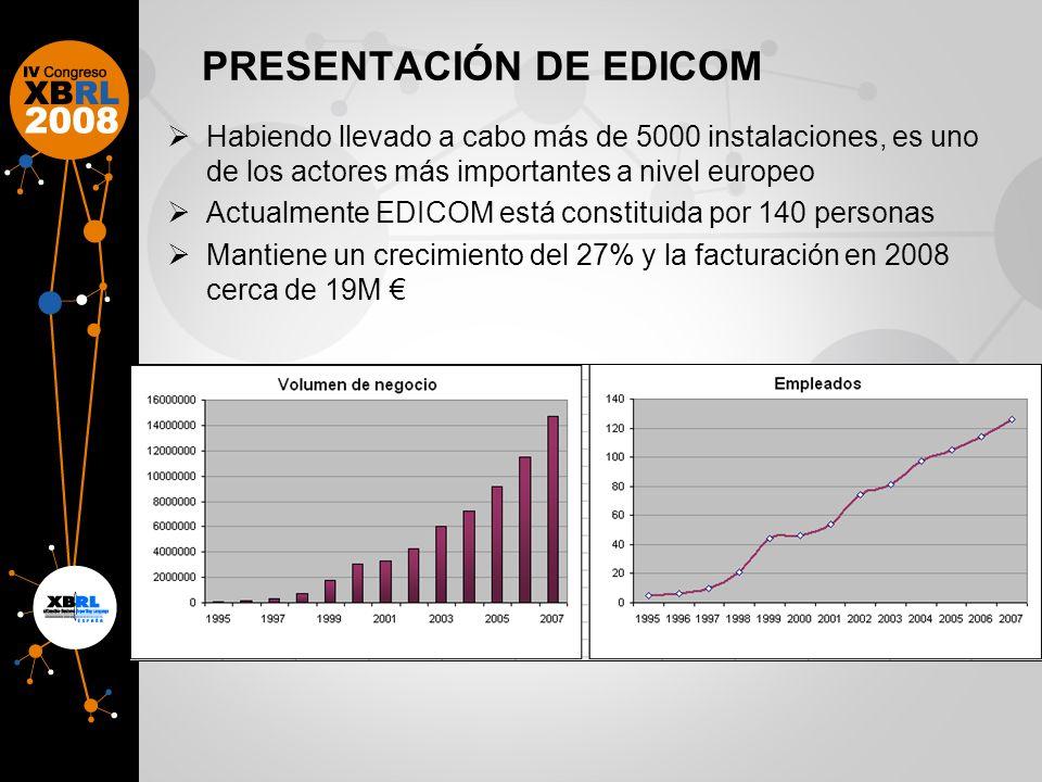 PRESENTACIÓN DE EDICOM Habiendo llevado a cabo más de 5000 instalaciones, es uno de los actores más importantes a nivel europeo Actualmente EDICOM está constituida por 140 personas Mantiene un crecimiento del 27% y la facturación en 2008 cerca de 19M