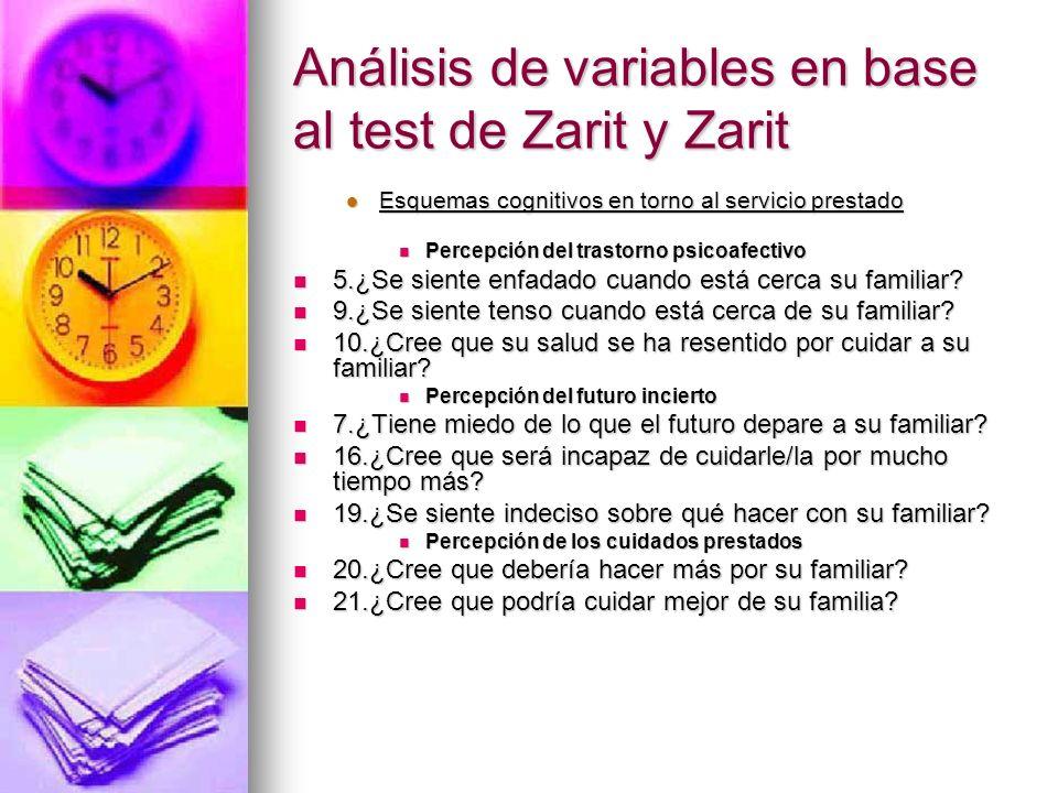 Análisis de variables en base al test de Zarit y Zarit Esquemas cognitivos en torno al servicio prestado Esquemas cognitivos en torno al servicio pres