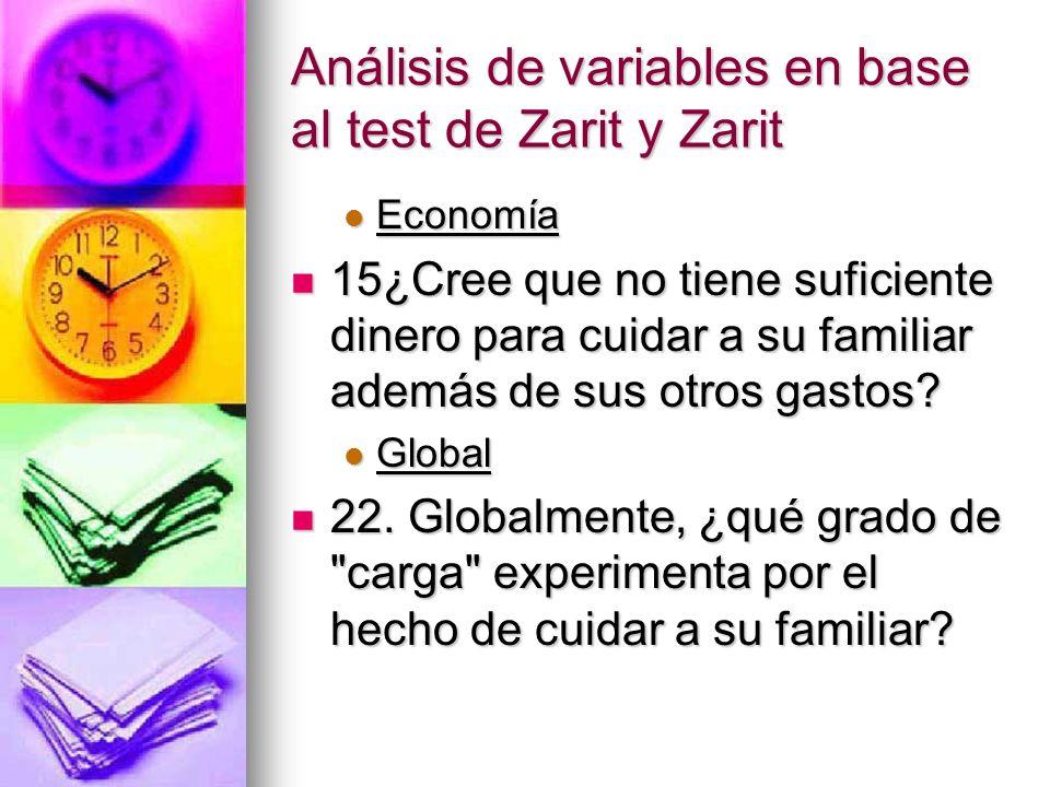 Análisis de variables en base al test de Zarit y Zarit Economía Economía 15¿Cree que no tiene suficiente dinero para cuidar a su familiar además de su