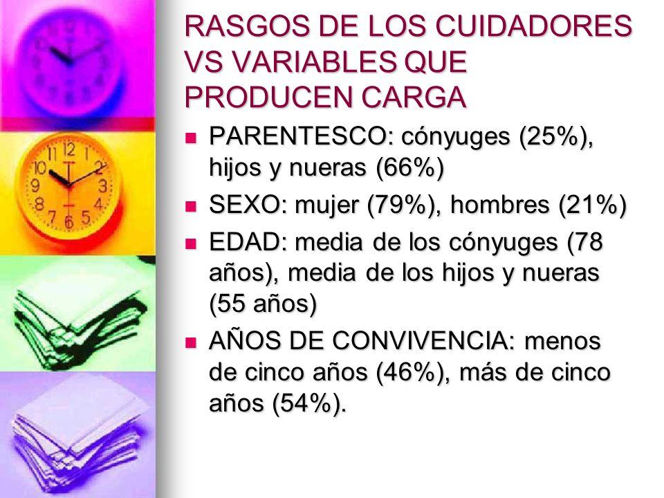 RASGOS DE LOS CUIDADORES VS VARIABLES QUE PRODUCEN CARGA PARENTESCO: cónyuges (25%), hijos y nueras (66%) PARENTESCO: cónyuges (25%), hijos y nueras (