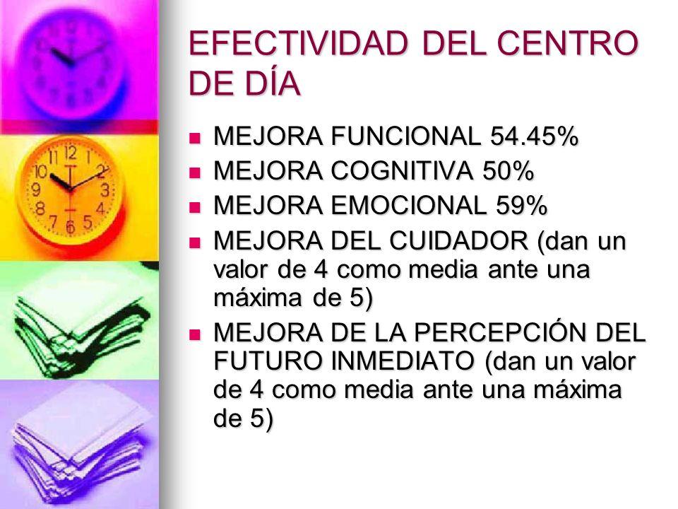 EFECTIVIDAD DEL CENTRO DE DÍA MEJORA FUNCIONAL 54.45% MEJORA FUNCIONAL 54.45% MEJORA COGNITIVA 50% MEJORA COGNITIVA 50% MEJORA EMOCIONAL 59% MEJORA EM