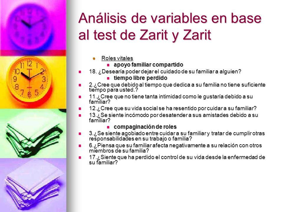 Análisis de variables en base al test de Zarit y Zarit Roles vitales Roles vitales apoyo familiar compartido apoyo familiar compartido 18. ¿Desearía p